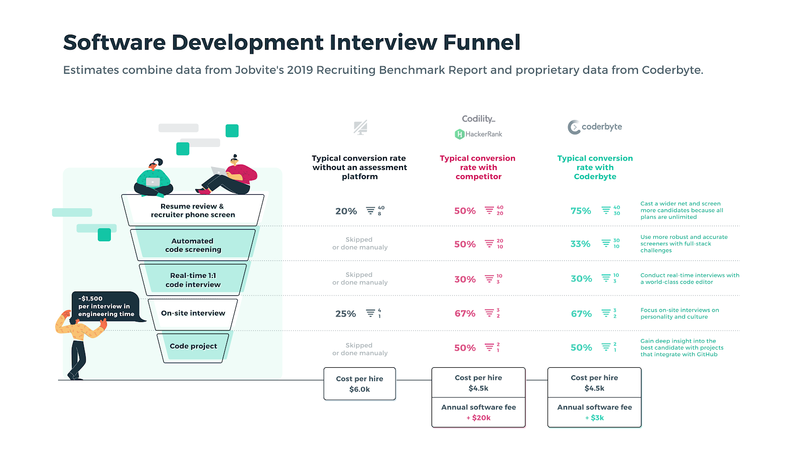 software developer interview funnel